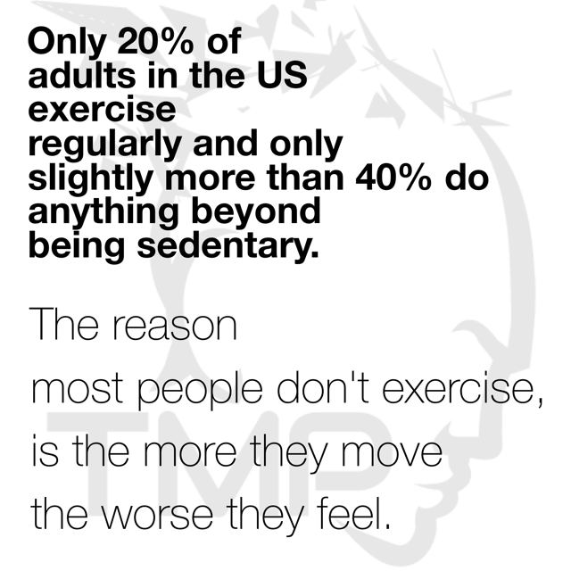 the reason most people don't exercise is the more they move the worse they feel